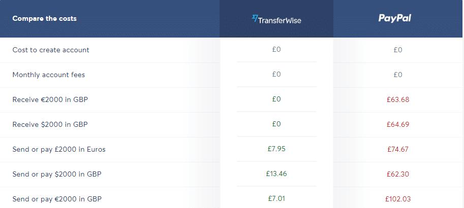 xero-transferwise